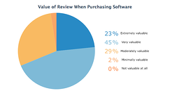 ValueofReviewwhenPurchasingSoftware