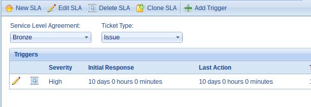 Service Level Agreement Management Sla Management Software