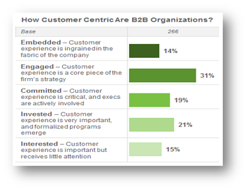3.24.21_Customer Centricity graph