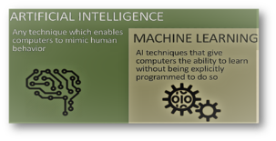 Illustration of definitions of AI and machine learning