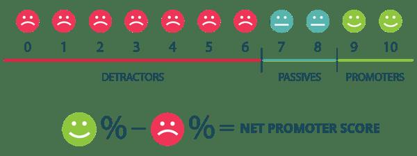 Image of Net Promoter Score calculation