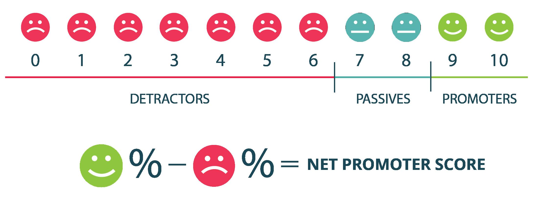 f1c5f4e72b7e understanding the net promoter score nps and customer success .