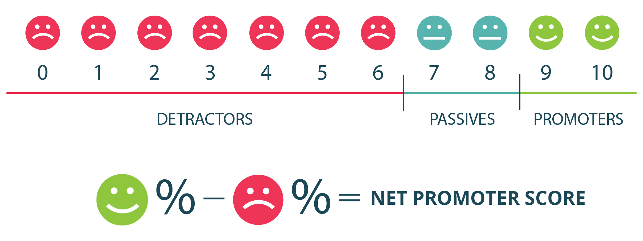 How to Measure Net Promoter Score (NPS) for Customer Success