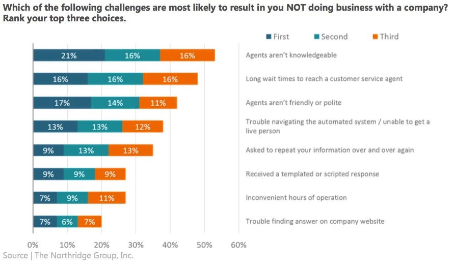 TNG-top-customer-service-issues-2017.jpg
