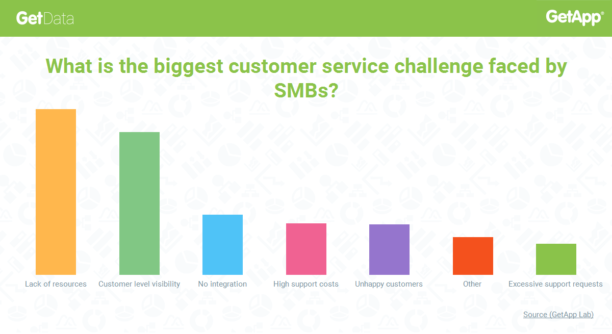 GetData-Research-Biggest-Customer-Service-Challenge-For-SMBs